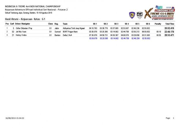P2-Hasil Resmi Kejuaraan  Kelas-page-001