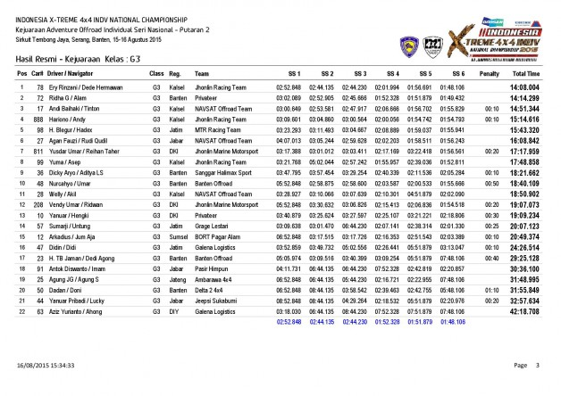 P2-Hasil Resmi Kejuaraan  Kelas-page-003