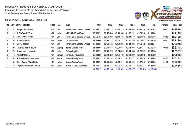 P2-Hasil Resmi Kejuaraan  Kelas-page-004