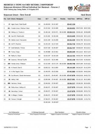 P2-Hasil Resmi Kejuaraan Umum - Best Overall-page-001