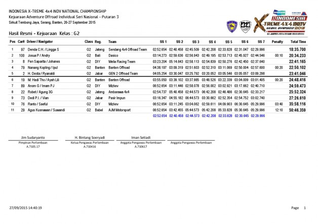P3-Hasil Resmi Kejuaraan  Kelas-page-001