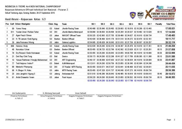 P3-Hasil Resmi Kejuaraan  Kelas-page-002