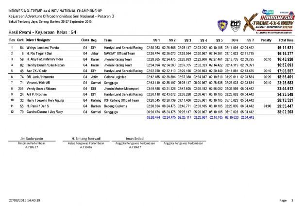 P3-Hasil Resmi Kejuaraan  Kelas-page-003