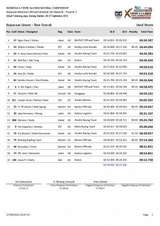 P3-Hasil Resmi Kejuaraan Umum - Best Overall-page-001