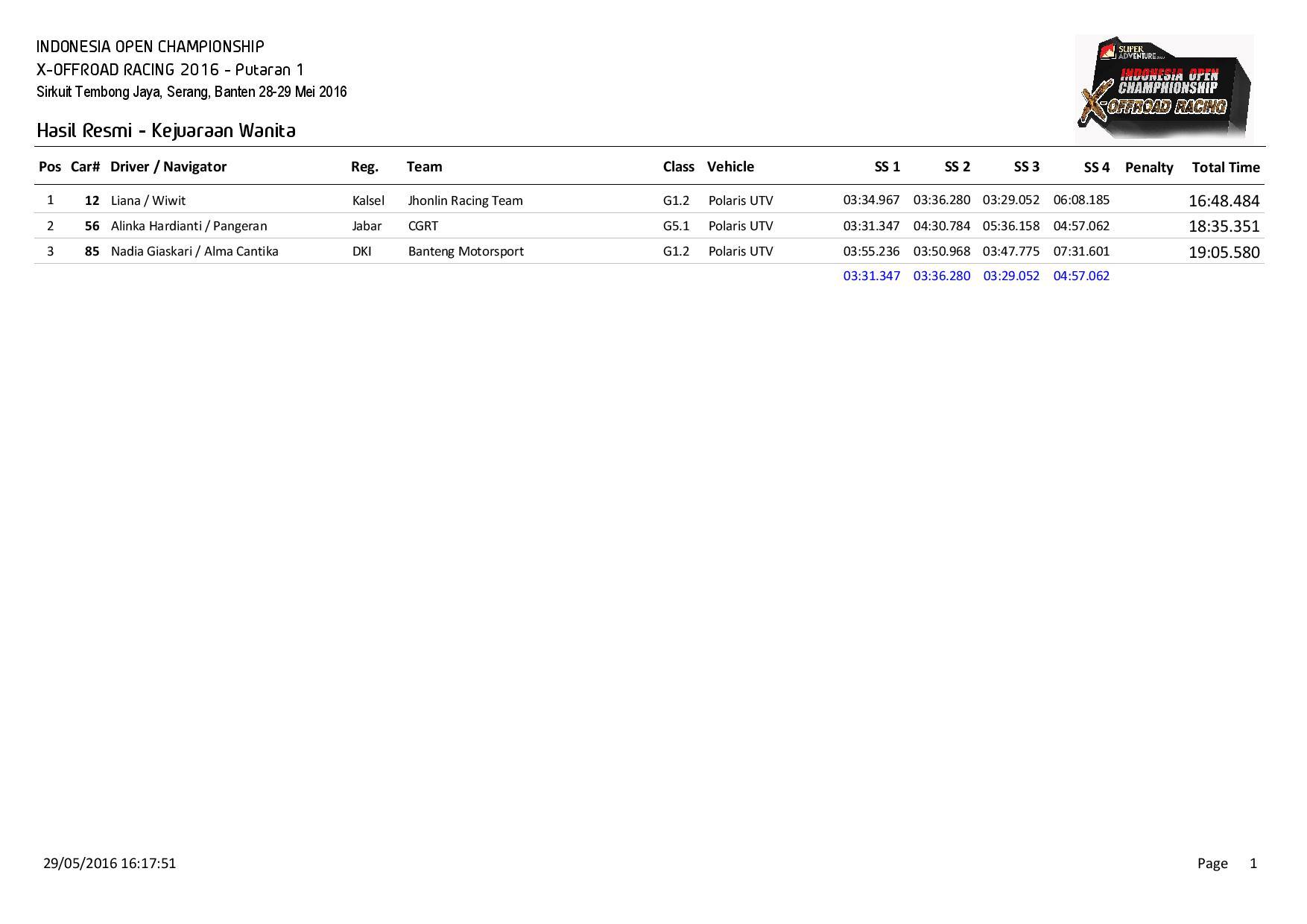 P1-Hasil Resmi Kejuaraan Wanita-page-001