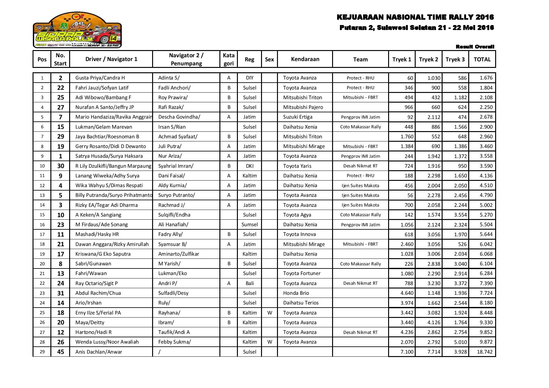 RESULT ALL SIDRAP-page-002
