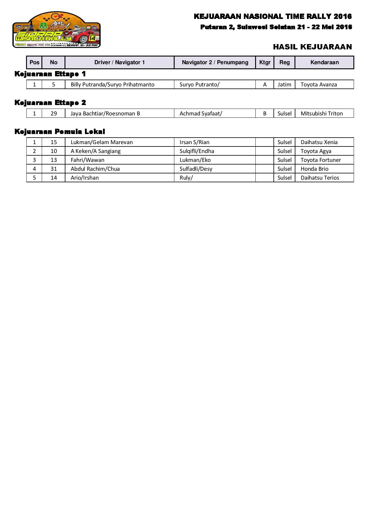RESULT ALL SIDRAP-page-004