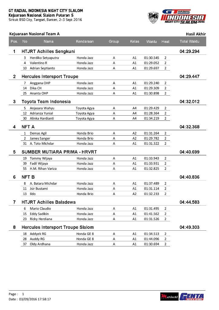P5-Hasil Akhir INCS Putaran 5-page-014