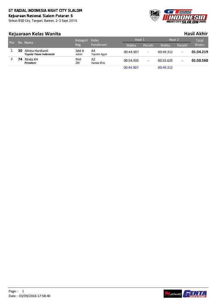 P5-Hasil Akhir INCS Putaran 5-page-016