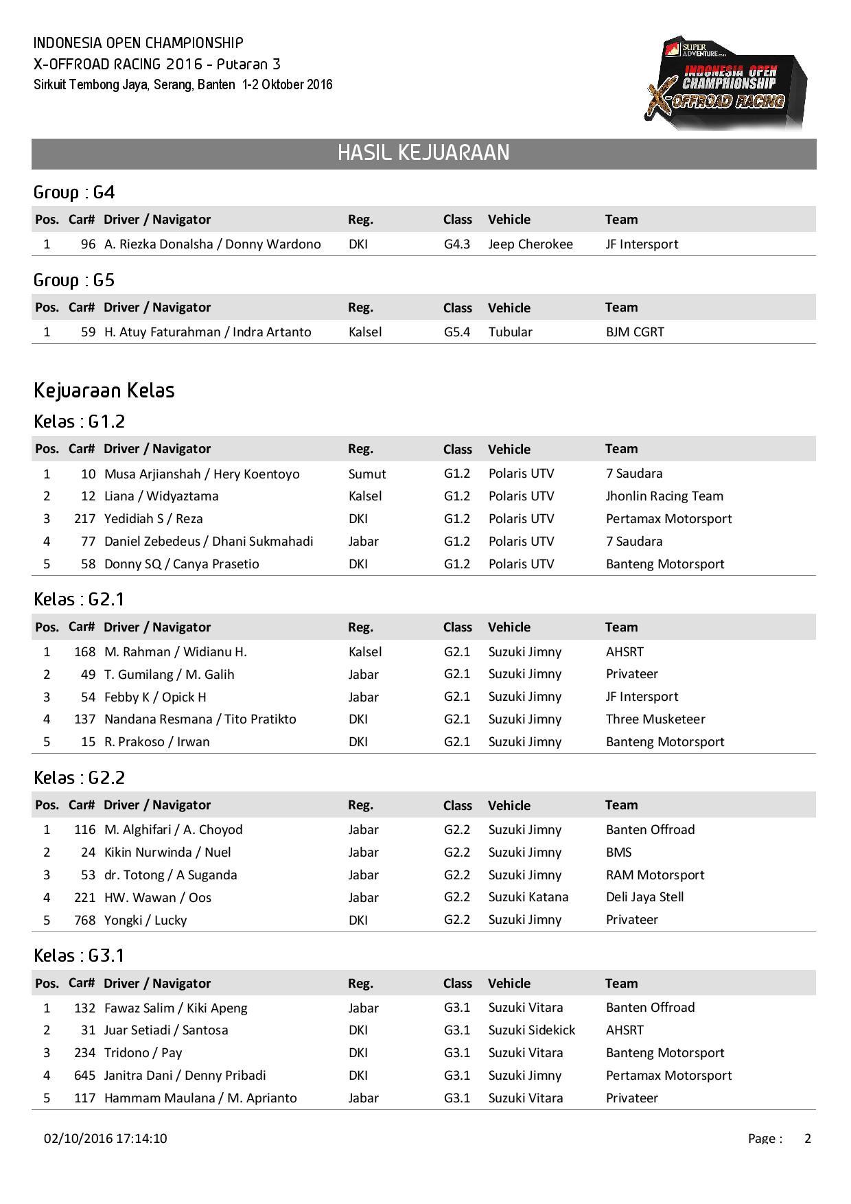 p3-hasil-kejuaraan-page-002