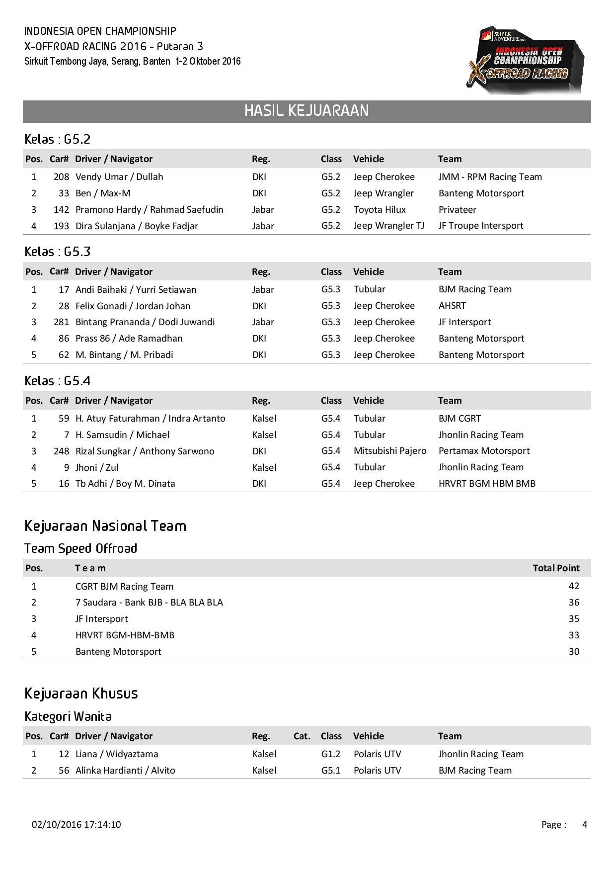 p3-hasil-kejuaraan-page-004