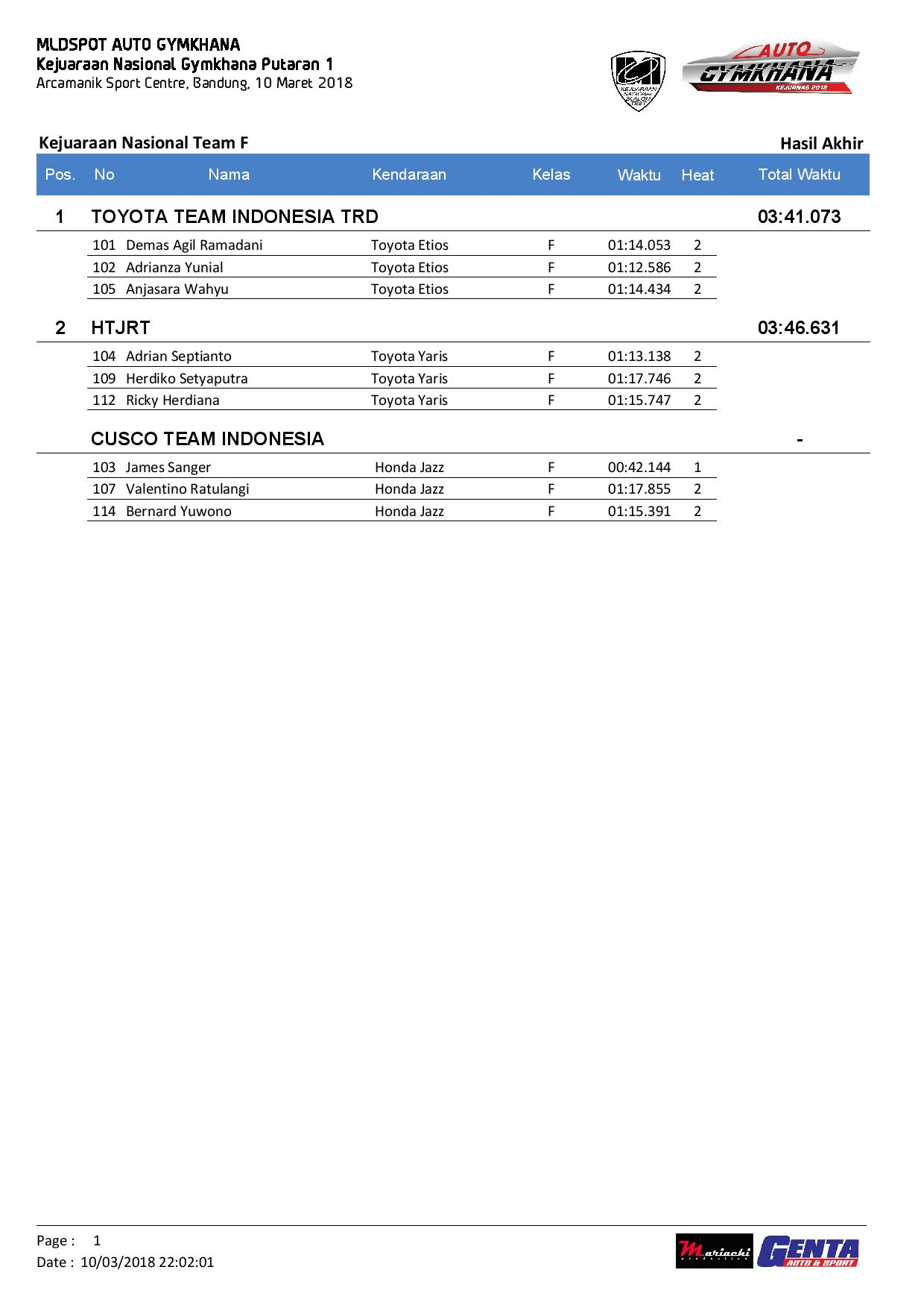 MLDSPOT AUTO GYMKAHANA RD1-page-009